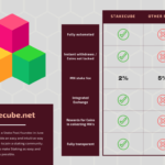 Proof of Stake with Stakecube Pool – Free Crypto Coins -Review